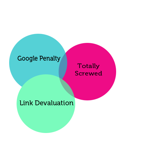 google link devaluation vs penalties
