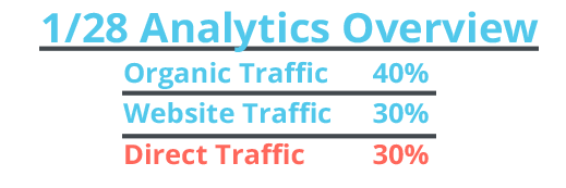 direct traffic overview
