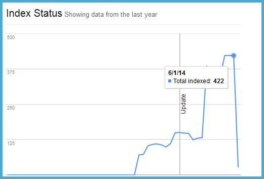 index status dropoff