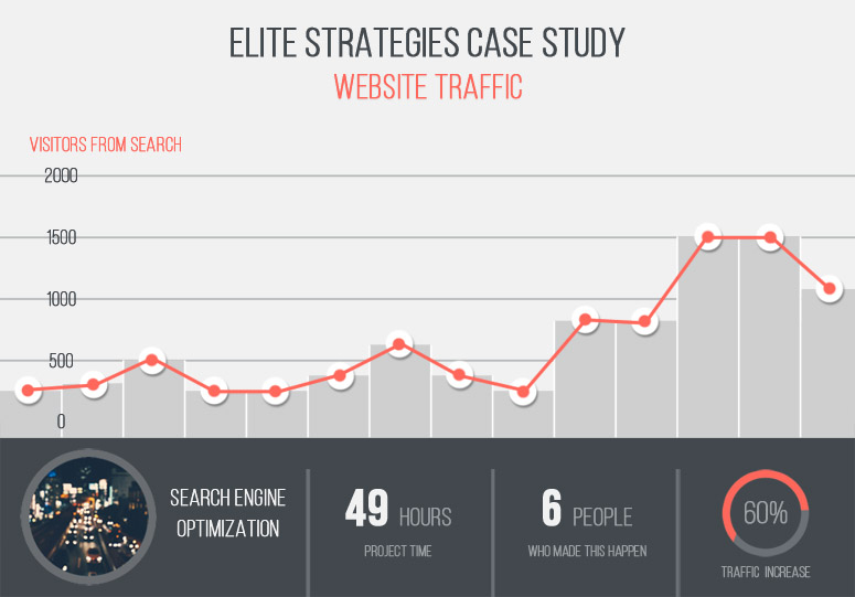 case study traffic SEO