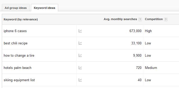 adwords keyword volume
