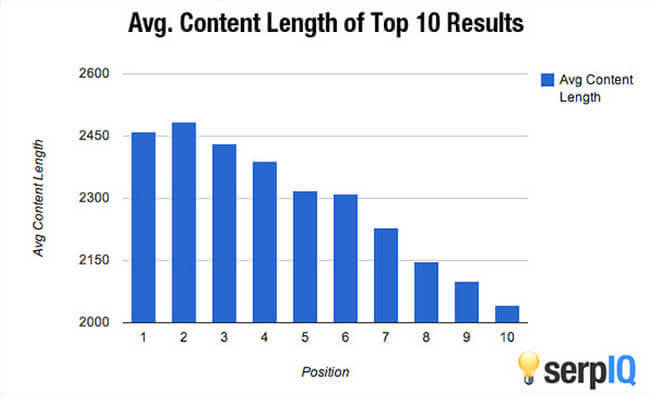 content length SEO on page