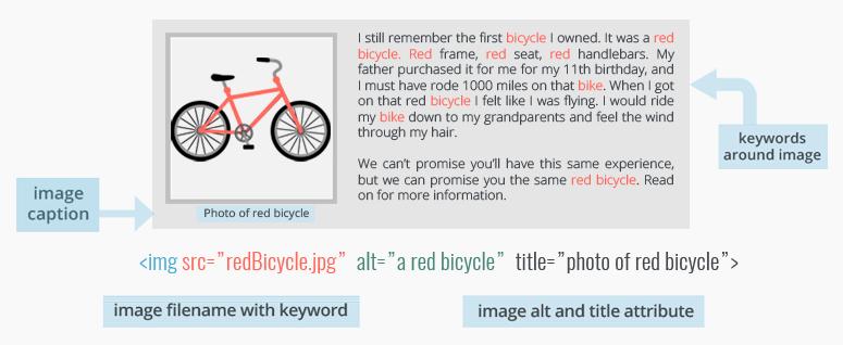 seo image optimization on page