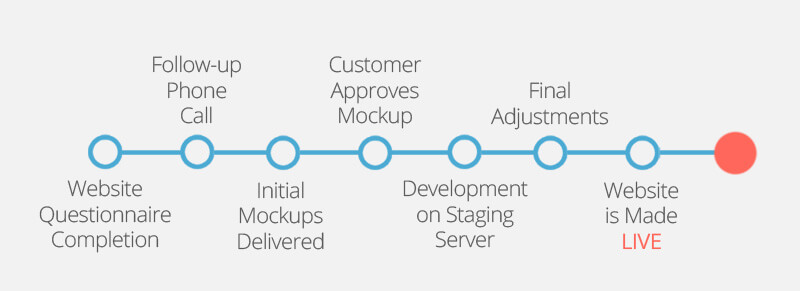 website development timeline