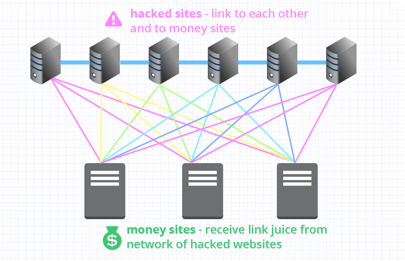 hacked link network