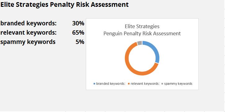 manual penalty assessment