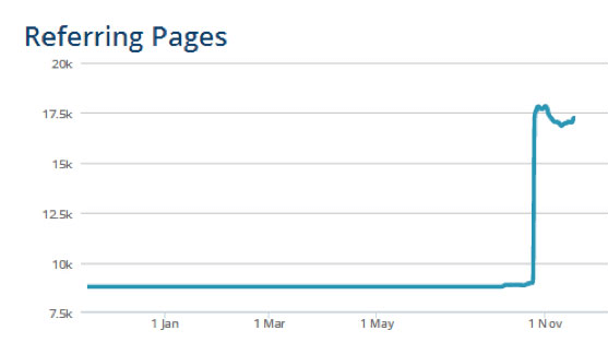 referring domain spike